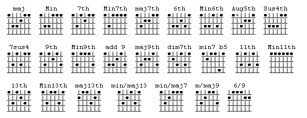 Bm chord acoustic guitar