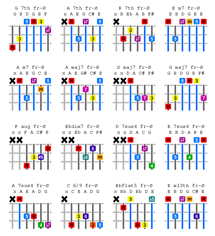 Color Coded Guitar Chord Chart Cccc